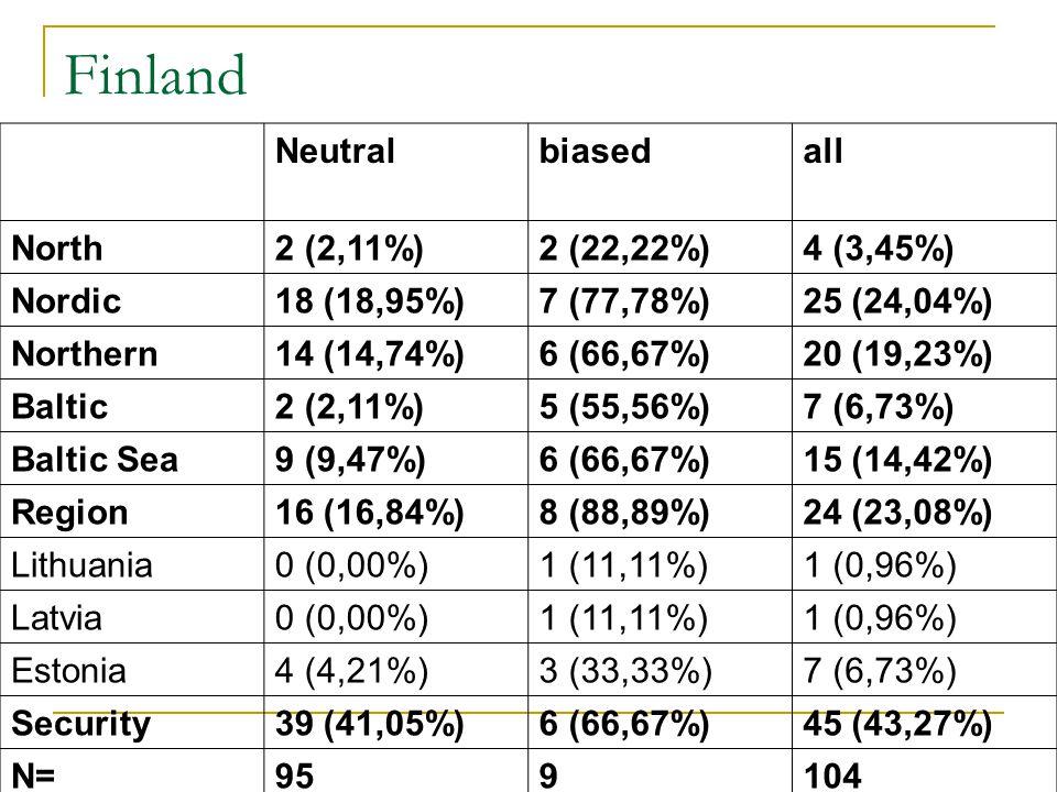 Finland Neutralbiasedall North2 (2,11%)2 (22,22%)4 (3,45%) Nordic18 (18,95%)7 (77,78%)25 (24,04%) Northern14 (14,74%)6 (66,67%)20 (19,23%) Baltic2 (2,11%)5 (55,56%)7 (6,73%) Baltic Sea9 (9,47%)6 (66,67%)15 (14,42%) Region16 (16,84%)8 (88,89%)24 (23,08%) Lithuania0 (0,00%)1 (11,11%)1 (0,96%) Latvia0 (0,00%)1 (11,11%)1 (0,96%) Estonia4 (4,21%)3 (33,33%)7 (6,73%) Security39 (41,05%)6 (66,67%)45 (43,27%) N=959104