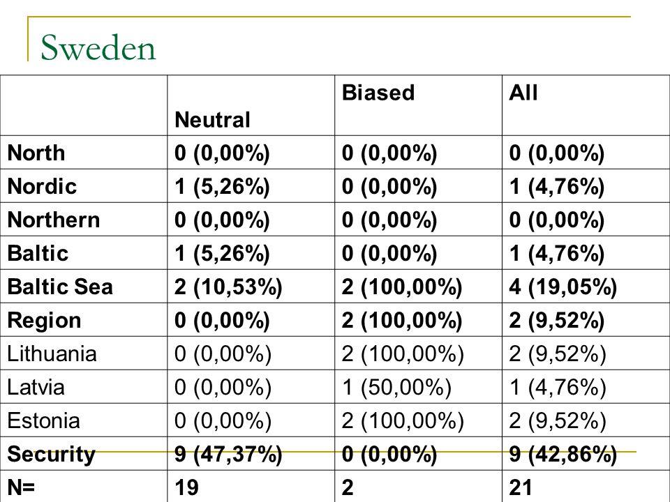 Sweden Neutral BiasedAll North0 (0,00%) Nordic1 (5,26%)0 (0,00%)1 (4,76%) Northern0 (0,00%) Baltic1 (5,26%)0 (0,00%)1 (4,76%) Baltic Sea2 (10,53%)2 (100,00%)4 (19,05%) Region0 (0,00%)2 (100,00%)2 (9,52%) Lithuania0 (0,00%)2 (100,00%)2 (9,52%) Latvia0 (0,00%)1 (50,00%)1 (4,76%) Estonia0 (0,00%)2 (100,00%)2 (9,52%) Security9 (47,37%)0 (0,00%)9 (42,86%) N=19221
