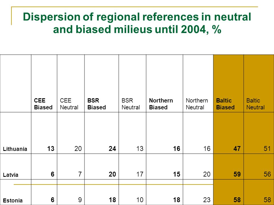 Dispersion of regional references in neutral and biased milieus until 2004, % CEE Biased CEE Neutral BSR Biased BSR Neutral Northern Biased Northern Neutral Baltic Biased Baltic Neutral Lithuania 1320241316 4751 Latvia 67201715205956 Estonia 691810182358