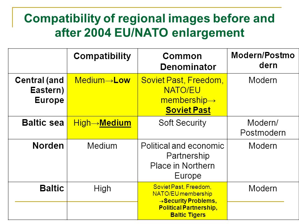 Compatibility of regional images before and after 2004 EU/NATO enlargement CompatibilityCommon Denominator Modern/Postmo dern Central (and Eastern) Europe Medium→LowSoviet Past, Freedom, NATO/EU membership→ Soviet Past Modern Baltic sea High→MediumSoft SecurityModern/ Postmodern Norden MediumPolitical and economic Partnership Place in Northern Europe Modern Baltic High Soviet Past, Freedom, NATO/EU membership → Security Problems, Political Partnership, Baltic Tigers Modern
