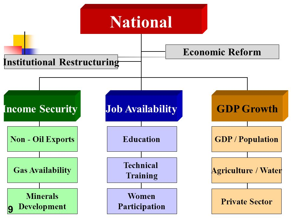 17 National Job Availability Education Agriculture / Water Technical Training Private Sector Women Participation Non - Oil Exports Gas Availability Minerals Development Economic Reform Institutional Restructuring GDP GrowthIncome Security GDP / Population 9