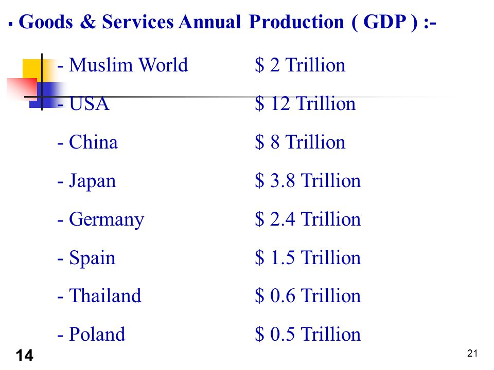 21  Goods & Services Annual Production ( GDP ) :- - Muslim World $ 2 Trillion - USA $ 12 Trillion - China $ 8 Trillion - Japan $ 3.8 Trillion - Germany $ 2.4 Trillion - Spain $ 1.5 Trillion - Thailand $ 0.6 Trillion - Poland $ 0.5 Trillion 14