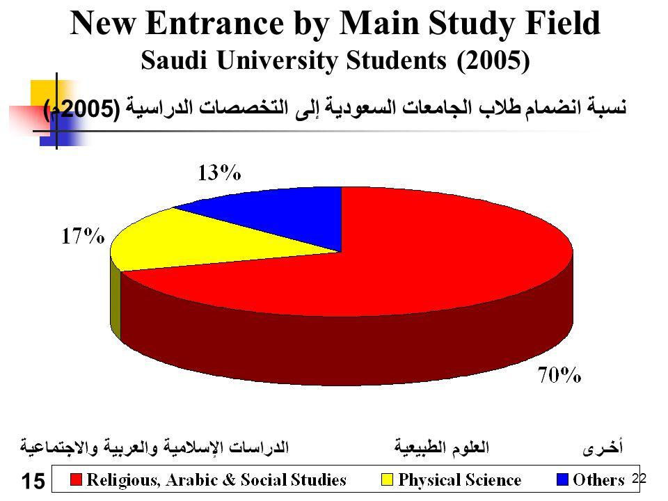 22 New Entrance by Main Study Field Saudi University Students (2005) نسبة انضمام طلاب الجامعات السعودية إلى التخصصات الدراسية ( 2005 م ) 15 أخـرى العلوم الطبيعية الدراسات الإسلامية والعربية والاجتماعية