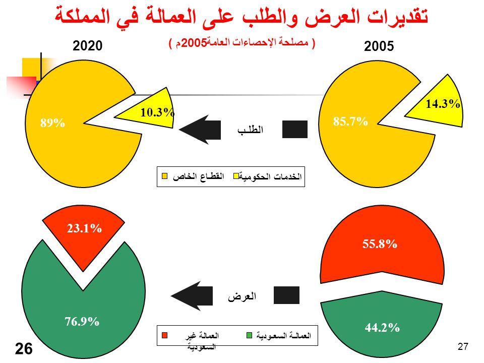 27 تقديرات العرض والطلب على العمالة في المملكة ( مصلحة الإحصاءات العامة2005م ) الطلـب العرض الخدمات الحكومية القطـاع الخاص العمالـة السعـوديةالعمالة غير السعودية 2020 م 89% 10.3% 2005 م 23.1% 76.9%.