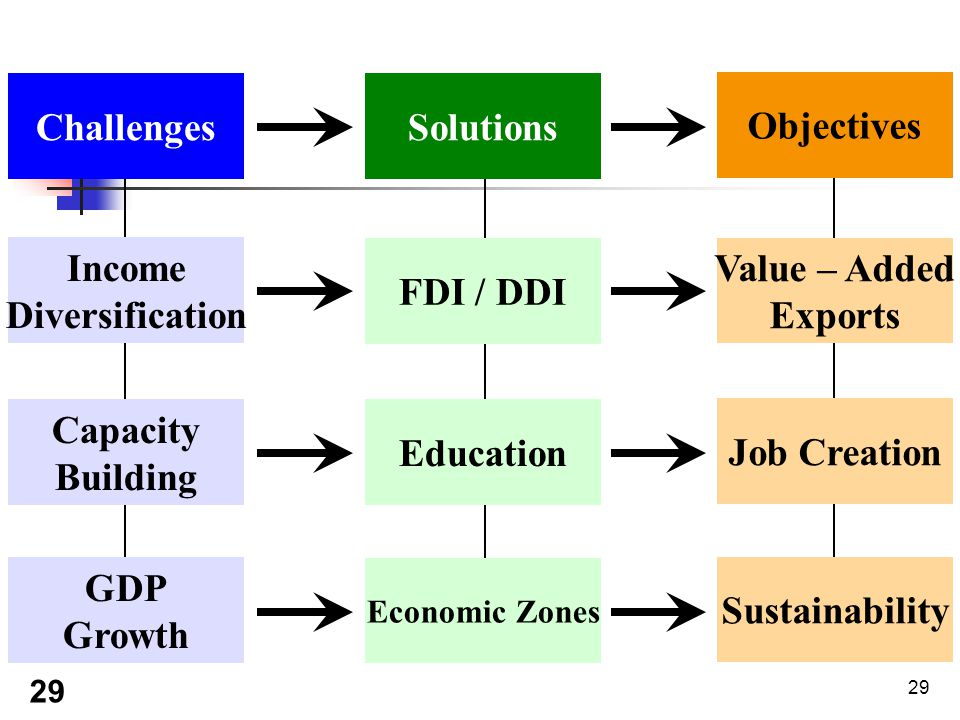 29 SolutionsChallenges Objectives Income Diversification Capacity Building GDP Growth FDI / DDI Education Economic Zones Value – Added Exports Job Creation Sustainability 29