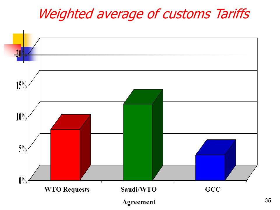 35 Weighted average of customs Tariffs GCCSaudi/WTO Agreement WTO Requests