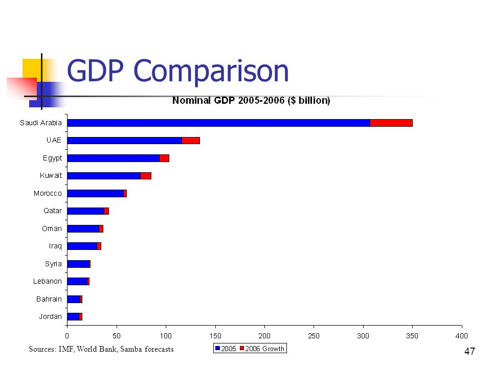 47 GDP Comparison Sources: IMF, World Bank, Samba forecasts