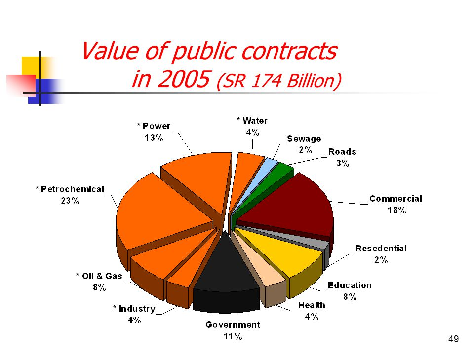 49 Value of public contracts in 2005 (SR 174 Billion)
