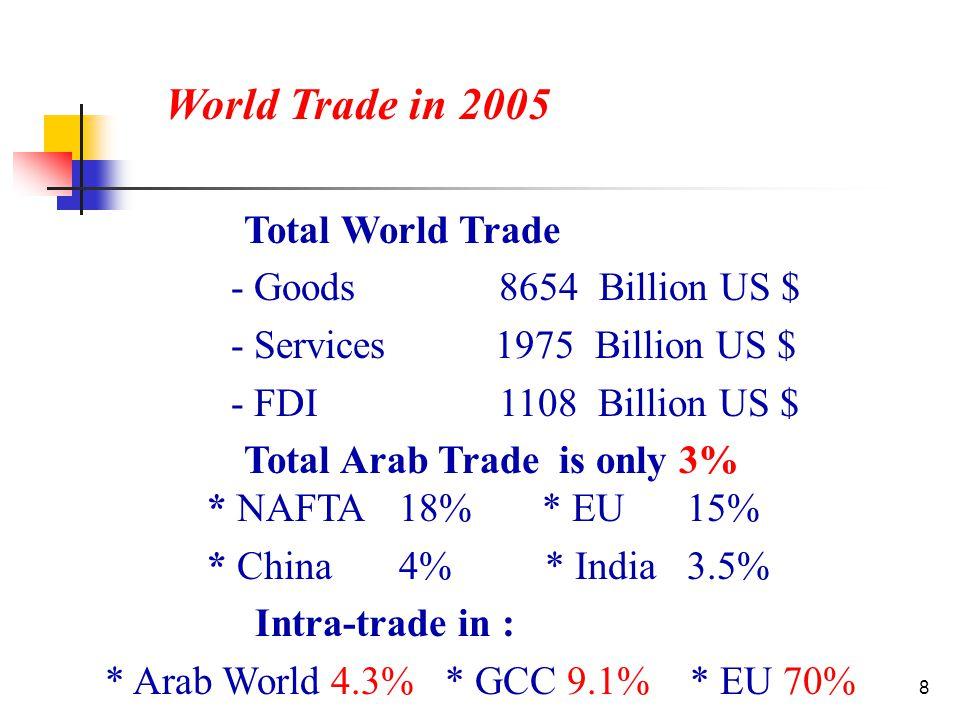 49 Value of public contracts in 2005 (SR 174 Billion)