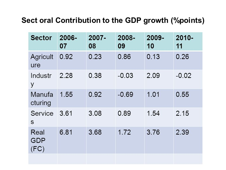 Sect oral Contribution to the GDP growth (%points) Sector2006- 07 2007- 08 2008- 09 2009- 10 2010- 11 Agricult ure 0.920.230.860.130.26 Industr y 2.28