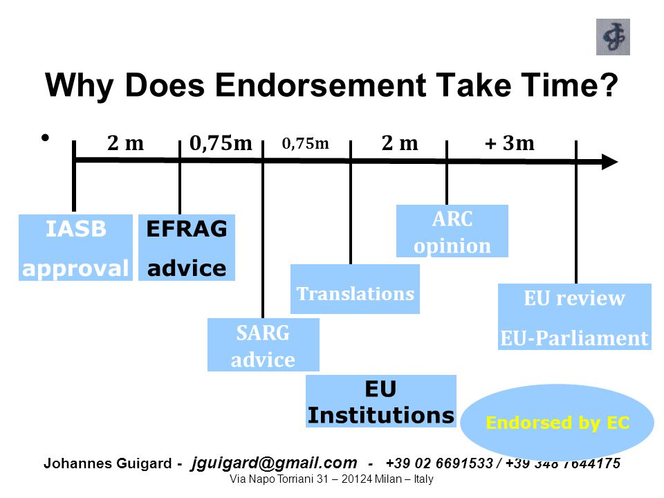 Johannes Guigard - jguigard@gmail.com - +39 02 6691533 / +39 348 7644175 Via Napo Torriani 31 – 20124 Milan – Italy Why Does Endorsement Take Time? 0,