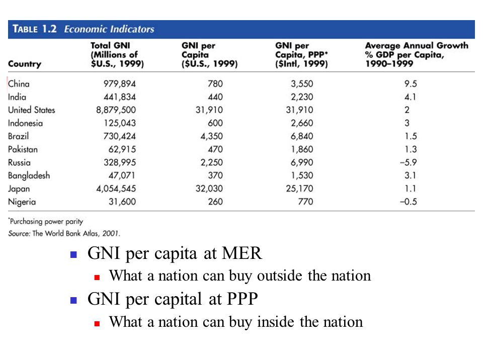 GNI per capita at MER What a nation can buy outside the nation GNI per capital at PPP What a nation can buy inside the nation