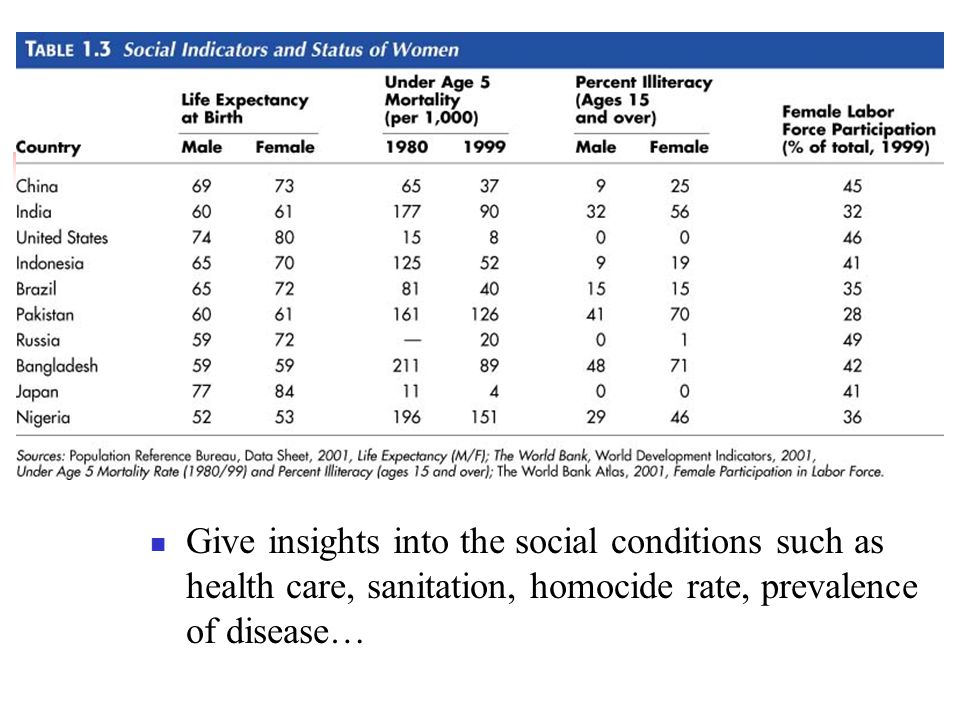 Give insights into the social conditions such as health care, sanitation, homocide rate, prevalence of disease…