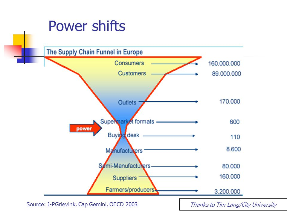 Power shifts Source: J-PGrievink, Cap Gemini, OECD 2003 Thanks to Tim Lang/City University