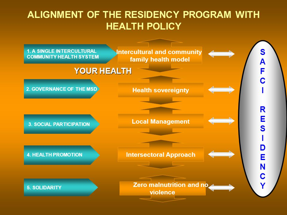 ALIGNMENT OF THE RESIDENCY PROGRAM WITH HEALTH POLICY SAFCIRESIDENCYSAFCIRESIDENCY 1.