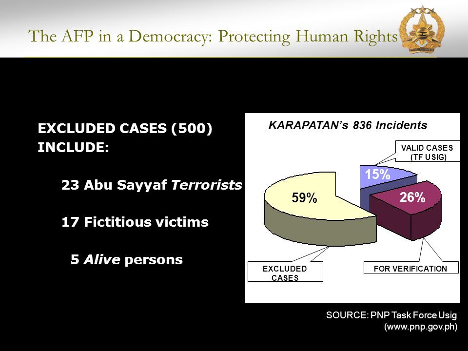 The AFP in a Democracy: Protecting Human Rights SOURCES: PNP (www.pnp.gov.ph) as of Dec 2006 Task Force Detainees of the Philippines ( http://tfdp.net) as of Dec 2006, Karapatan ( http://stopthekillings.org), PDI (www..inquirer.net) as of July 2007