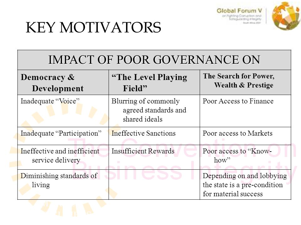 KEY MOTIVATORS IMPACT OF POOR GOVERNANCE ON Democracy & Development The Level Playing Field The Search for Power, Wealth & Prestige Inadequate Voice Blurring of commonly agreed standards and shared ideals Poor Access to Finance Inadequate Participation Ineffective SanctionsPoor access to Markets Ineffective and inefficient service delivery Insufficient RewardsPoor access to Know- how Diminishing standards of living Depending on and lobbying the state is a pre-condition for material success MARKET, CONSUMERS WORKFORCE, SUPPLY CHAIN TRADE & INVESTMENT