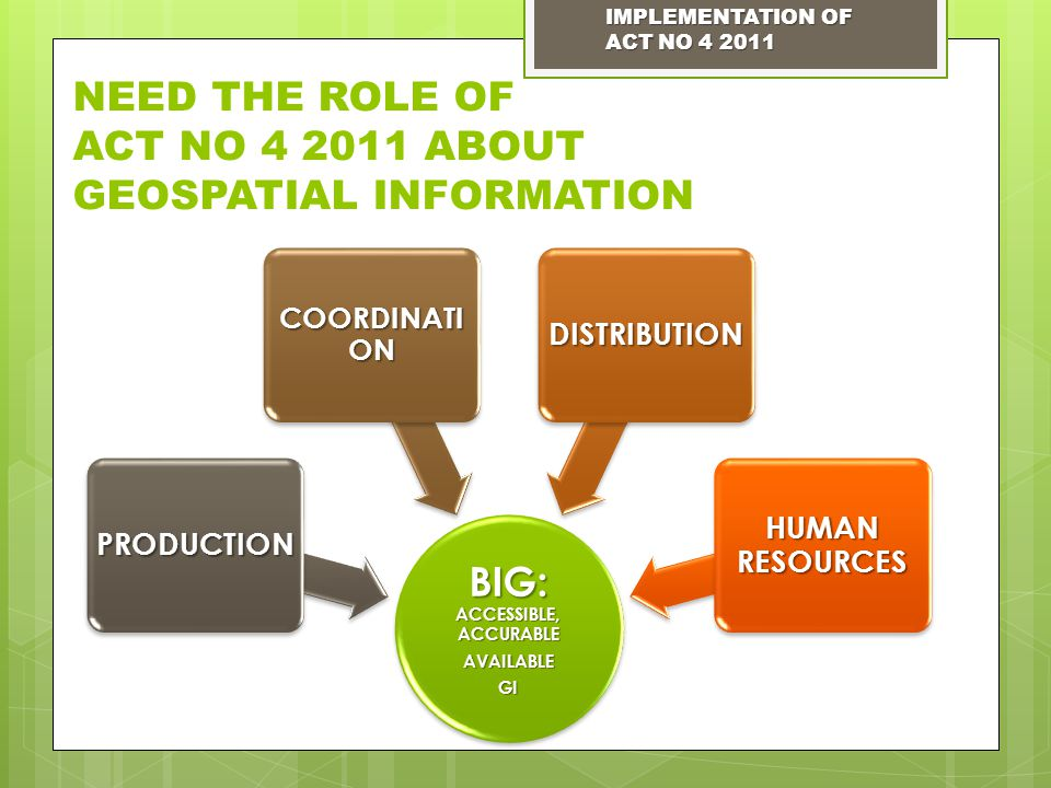 NEED THE ROLE OF ACT NO 4 2011 ABOUT GEOSPATIAL INFORMATION BIG: ACCESSIBLE, ACCURABLE AVAILABLEGI PRODUCTION COORDINATI ON DISTRIBUTION HUMAN RESOURCES IMPLEMENTATION OF ACT NO 4 2011