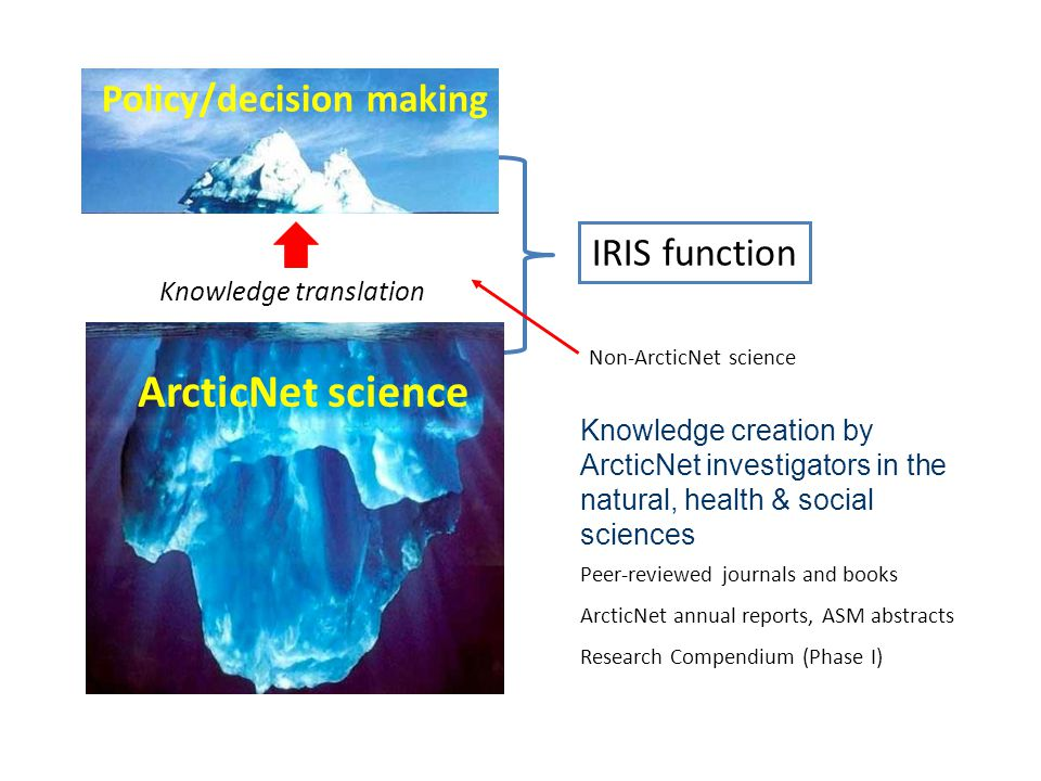 ArcticNet science Peer-reviewed journals and books ArcticNet annual reports, ASM abstracts Research Compendium (Phase I) Non-ArcticNet science Knowled