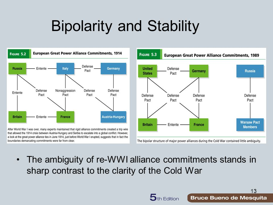 13 Bipolarity and Stability The ambiguity of re-WWI alliance commitments stands in sharp contrast to the clarity of the Cold War