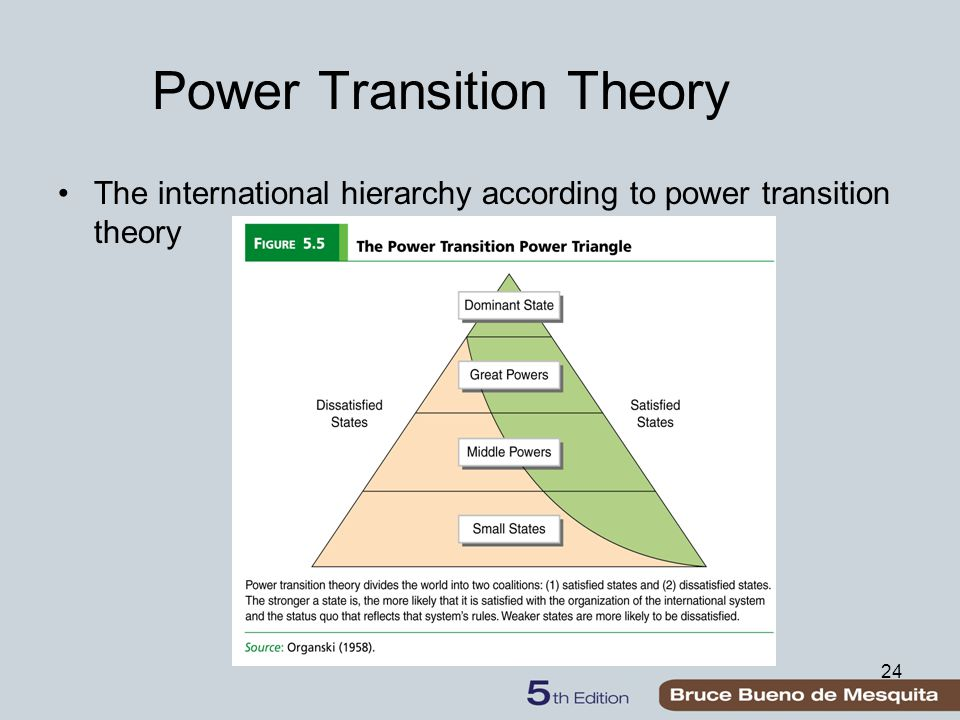 Power Transition Theory The international hierarchy according to power transition theory 24
