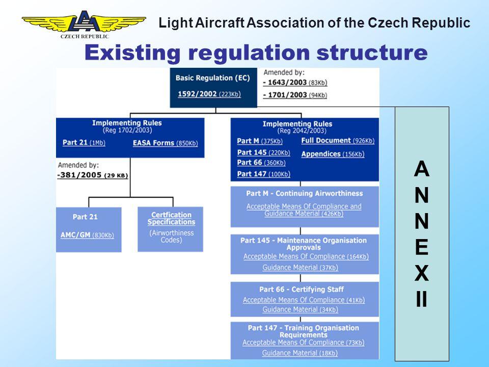 Light Aircraft Association of the Czech Republic Existing regulation structure A N E X II