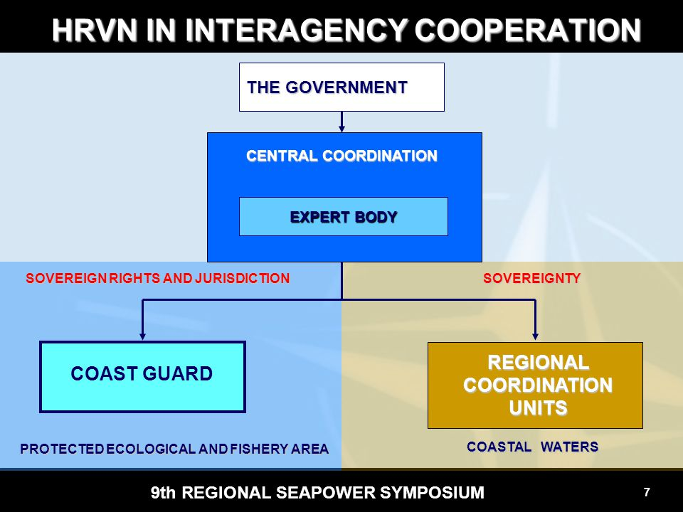 8 9th REGIONAL SEAPOWER SYMPOSIUM CENTRAL GOVERNMENTAL COORDINATION M oSea/Tran sportation M oEnviron mental Protection M oCulture MoJustice M o F inance State inspectorate M oForeign Affairs POLIC E DIRECTOR State Direct.