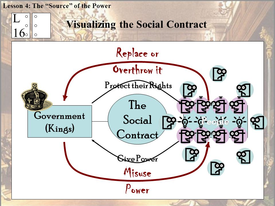 Visualizing the Social Contract The Social Contract Government (Kings) Misuse Power Replace or Overthrow it Give Power Protect their Rights People L 16 Lesson 4: The Source of the Power