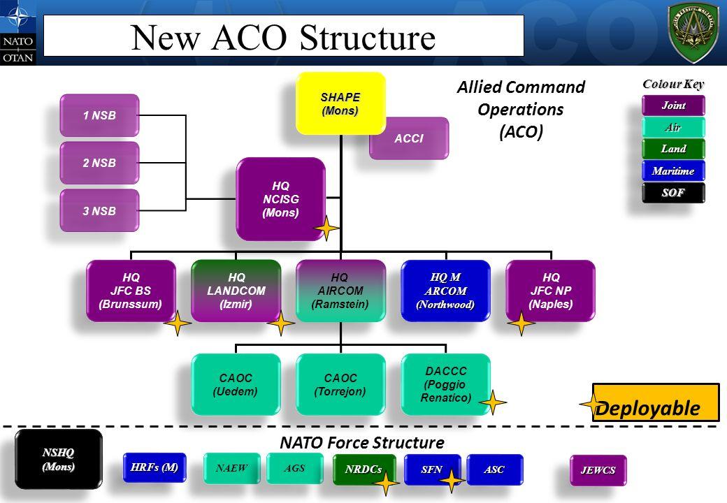 ACCI New ACO Structure SHAPE(Mons)SHAPE(Mons) HQ JFC BS (Brunssum) HQ JFC BS (Brunssum) HQ JFC NP (Naples) HQ JFC NP (Naples) HQ LANDCOM (Izmir) HQ LA