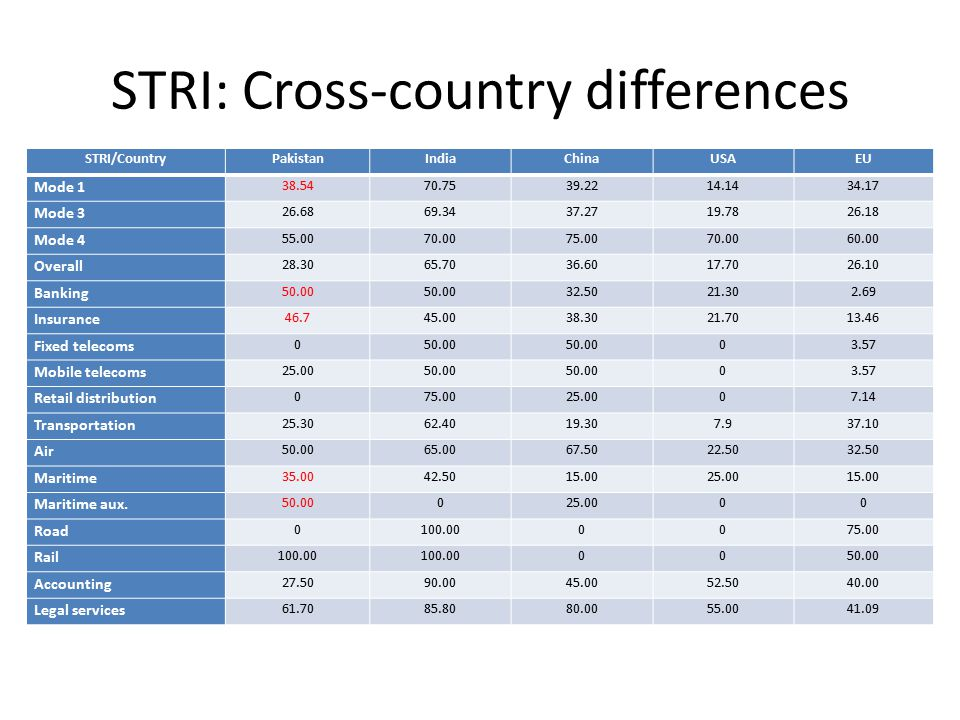 STRI: Cross-country differences STRI/CountryPakistanIndiaChinaUSAEU Mode 1 38.5470.7539.2214.1434.17 Mode 3 26.6869.3437.2719.7826.18 Mode 4 55.0070.0075.0070.0060.00 Overall 28.3065.7036.6017.7026.10 Banking 50.00 32.5021.302.69 Insurance 46.745.0038.3021.7013.46 Fixed telecoms 050.00 03.57 Mobile telecoms 25.0050.00 03.57 Retail distribution 075.0025.0007.14 Transportation 25.3062.4019.307.937.10 Air 50.0065.0067.5022.5032.50 Maritime 35.0042.5015.0025.0015.00 Maritime aux.