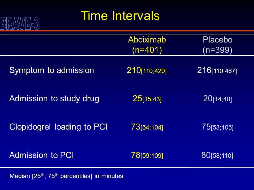 Time Intervals Admission to study drug Admission to PCI Symptom to admission Clopidogrel loading to PCI Abciximab (n=401) 25 [15;43] 78 [59;109] 210 [110;420] 73 [54;104] Placebo (n=399) 20 [14;40] 80 [58;110 ] 216 [110;467] 75 [53;105] Median [25 th, 75 th percentiles] in minutes