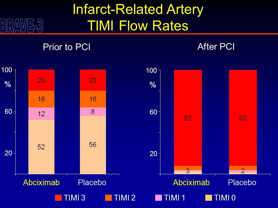 100 60 20 % 100 60 20 % Infarct-Related Artery TIMI Flow Rates AbciximabPlaceboAbciximabPlacebo Prior to PCI After PCI TIMI 3TIMI 2TIMI 1TIMI 0