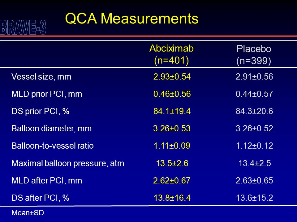 QCA Measurements DS after PCI, % Balloon diameter, mm Vessel size, mm Maximal balloon pressure, atm MLD prior PCI, mm DS prior PCI, % Balloon-to-vessel ratio Mean±SD MLD after PCI, mm 13.8±16.4 3.26±0.53 2.93±0.54 13.5±2.6 0.46±0.56 84.1±19.4 1.11±0.09 2.62±0.67 Abciximab (n=401) 13.6±15.2 3.26±0.52 2.91±0.56 13.4±2.5 0.44±0.57 84.3±20.6 1.12±0.12 2.63±0.65 Placebo (n=399)