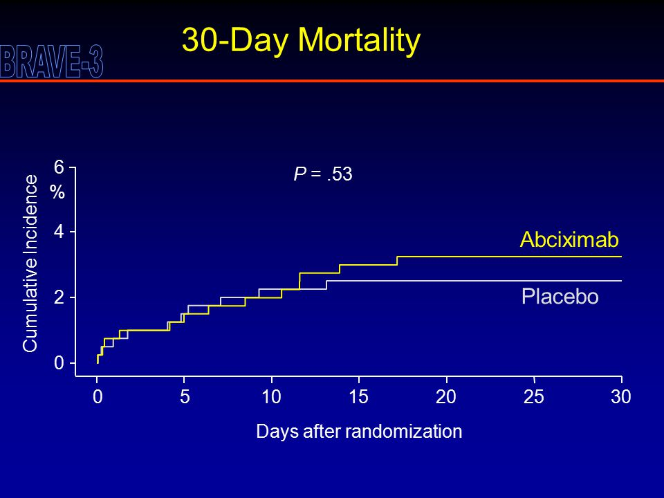 30-Day Mortality Days after randomization Cumulative Incidence 0 2 4 051015202530 Abciximab Placebo P =.53 6 %