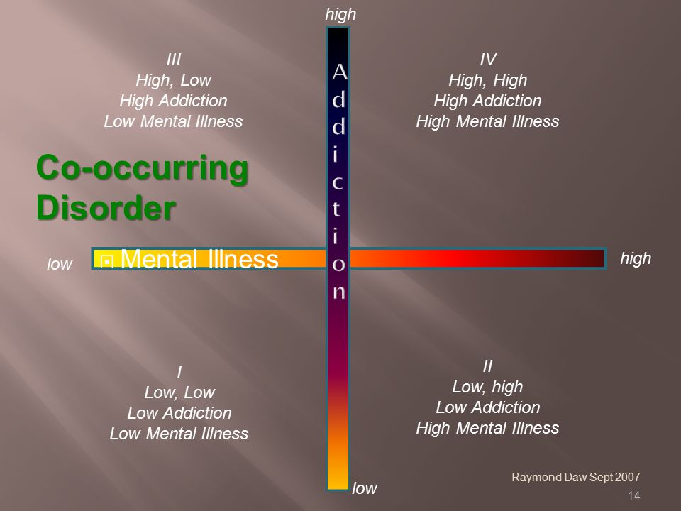 14  Mental Illness Co-occurring Disorder Raymond Daw Sept 2007 IV High, High High Addiction High Mental Illness I Low, Low Low Addiction Low Mental Illness III High, Low High Addiction Low Mental Illness II Low, high Low Addiction High Mental Illness low high low high