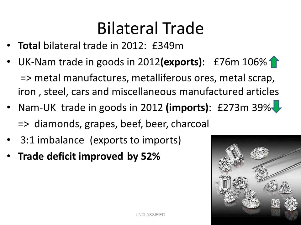 Bilateral Trade UNCLASSIFIED Total bilateral trade in 2012: £349m UK-Nam trade in goods in 2012(exports): £76m 106% => metal manufactures, metalliferous ores, metal scrap, iron, steel, cars and miscellaneous manufactured articles Nam-UK trade in goods in 2012 (imports): £273m 39% => diamonds, grapes, beef, beer, charcoal 3:1 imbalance (exports to imports) Trade deficit improvedby 52%