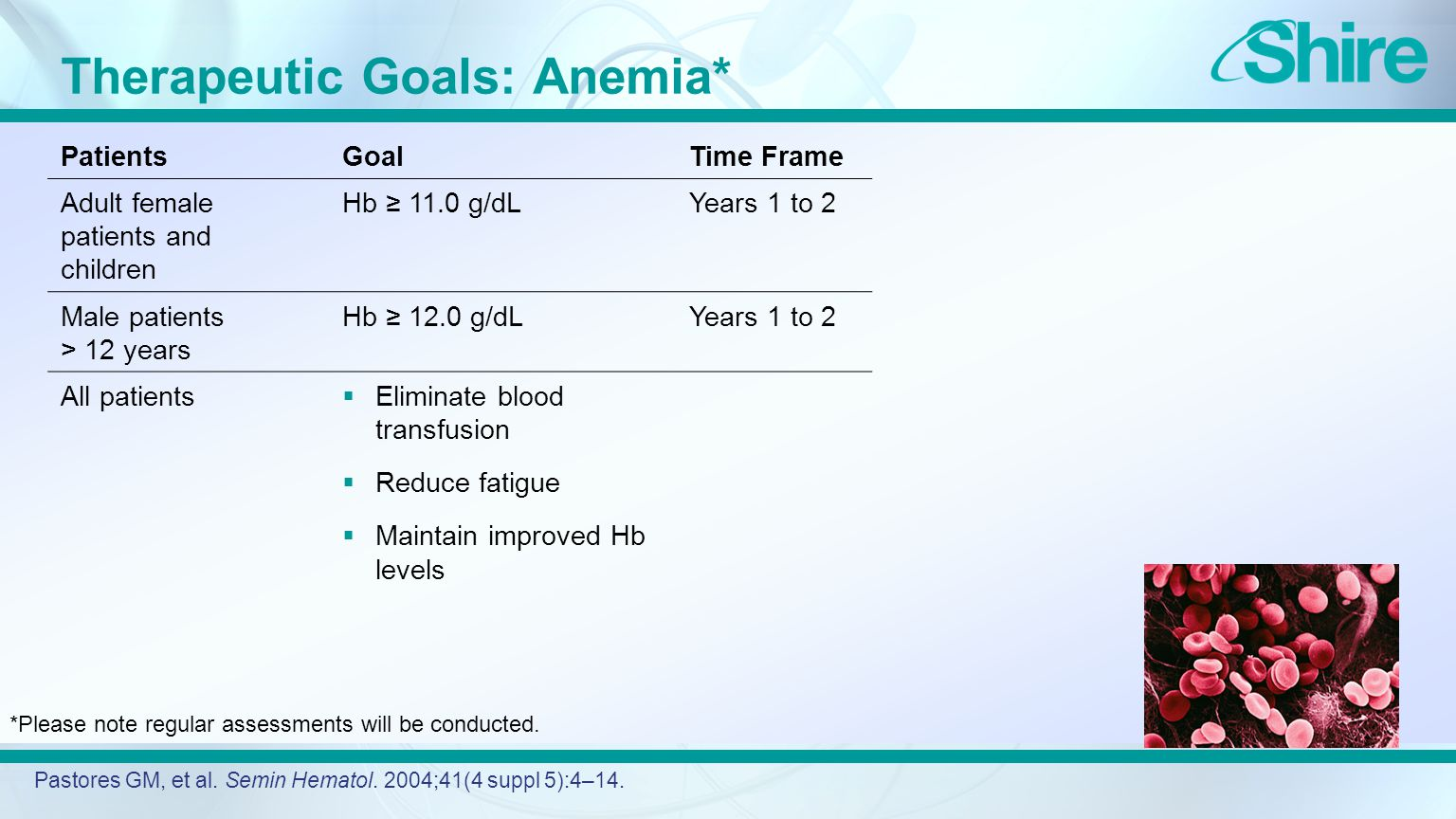 Therapeutic Goals: Anemia* PatientsGoalTime Frame Adult female patients and children Hb ≥ 11.0 g/dLYears 1 to 2 Male patients > 12 years Hb ≥ 12.0 g/dLYears 1 to 2 All patients  Eliminate blood transfusion  Reduce fatigue  Maintain improved Hb levels Pastores GM, et al.