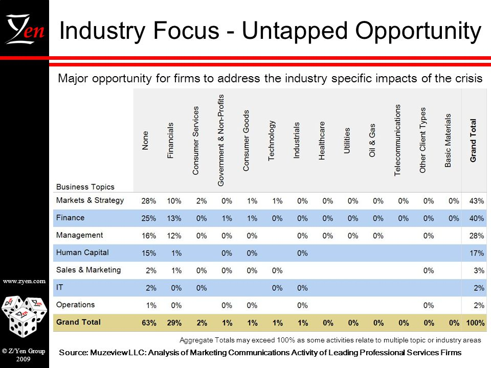 www.zyen.com © Z/Yen Group 2009 Industry Focus - Untapped Opportunity Major opportunity for firms to address the industry specific impacts of the crisis Source: Muzeview LLC: Analysis of Marketing Communications Activity of Leading Professional Services Firms Aggregate Totals may exceed 100% as some activities relate to multiple topic or industry areas