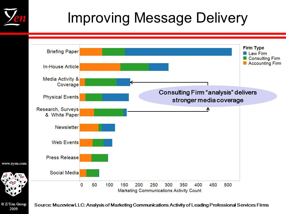 www.zyen.com © Z/Yen Group 2009 Improving Message Delivery Source: Muzeview LLC: Analysis of Marketing Communications Activity of Leading Professional Services Firms Consulting Firm analysis delivers stronger media coverage