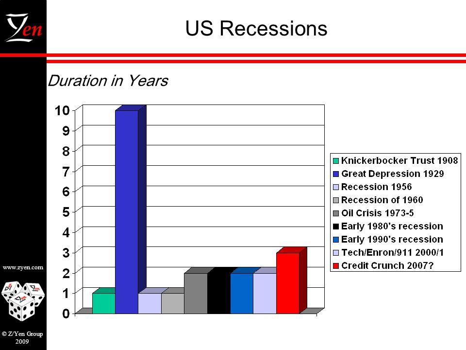 www.zyen.com © Z/Yen Group 2009 US Recessions Duration in Years