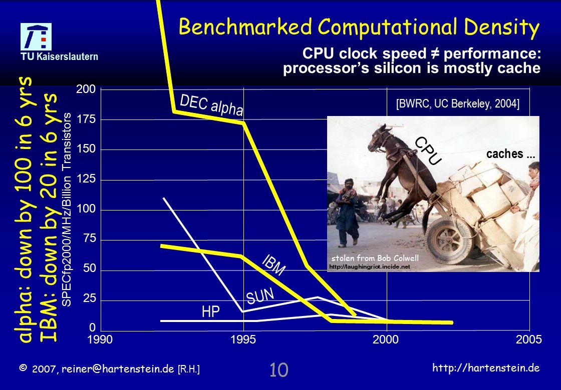 © 2007, reiner@hartenstein.de [R.H.] http://hartenstein.de TU Kaiserslautern 10 Benchmarked Computational Density [BWRC, UC Berkeley, 2004] 1990199520002005 200 100 0 50 150 75 25 125 175 SPECfp2000/MHz/Billion Transistors DEC alpha SUN HP IBM alpha: down by 100 in 6 yrs IBM: down by 20 in 6 yrs stolen from Bob Colwell CPU caches...