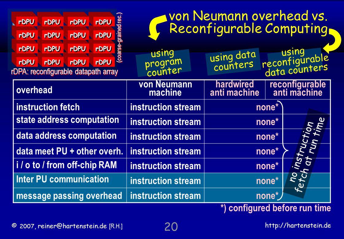 © 2007, reiner@hartenstein.de [R.H.] http://hartenstein.de TU Kaiserslautern 20 von Neumann overhead vs.