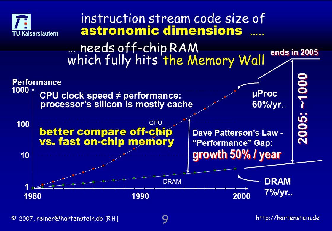 © 2007, reiner@hartenstein.de [R.H.] http://hartenstein.de TU Kaiserslautern 9 the Memory Wall DRAM 7%/yr..
