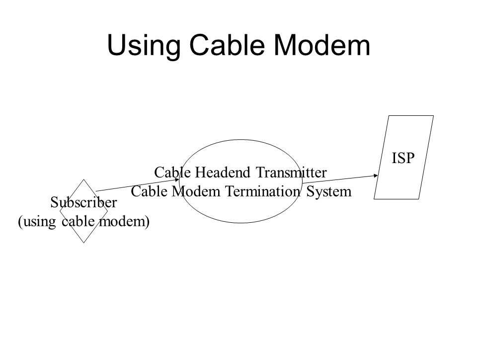 Using Cable Modem Subscriber (using cable modem) Cable Headend Transmitter Cable Modem Termination System ISP