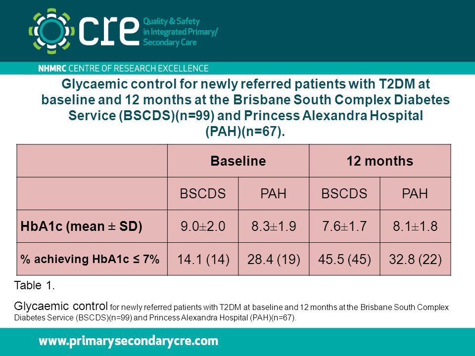 Glycaemic control for newly referred patients with T2DM at baseline and 12 months at the Brisbane South Complex Diabetes Service (BSCDS)(n=99) and Pri