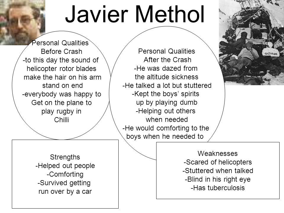 Javier Methol Personal Qualities Before Crash -to this day the sound of helicopter rotor blades make the hair on his arm stand on end -everybody was happy to Get on the plane to play rugby in Chilli Personal Qualities After the Crash -He was dazed from the altitude sickness -He talked a lot but stuttered -Kept the boys' spirits up by playing dumb -Helping out others when needed -He would comforting to the boys when he needed to Strengths -Helped out people -Comforting -Survived getting run over by a car Weaknesses -Scared of helicopters -Stuttered when talked -Blind in his right eye -Has tuberculosis
