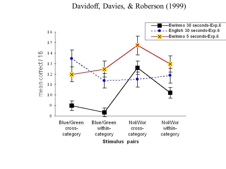 Davidoff, Davies, & Roberson (1999)