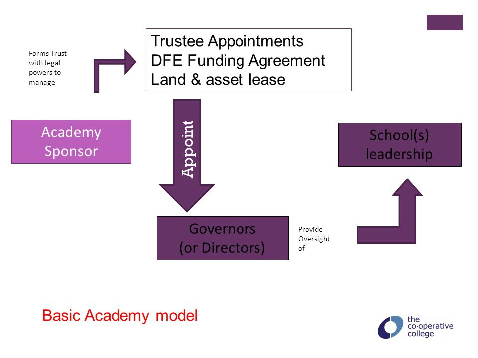 Co-op Academy Trust model Schools Co-operative Society Recommends appointment of Governors to Report to Is a member of Appoints to Appoint Parents & CarersStaff Learners Community Alumni Schools Co-operative Society Members elect to Trustees Partner Organisations Members Members Forum Governors (Directors)