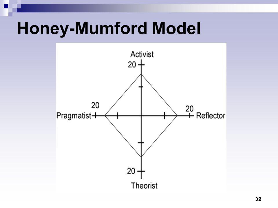 32 Honey-Mumford Model