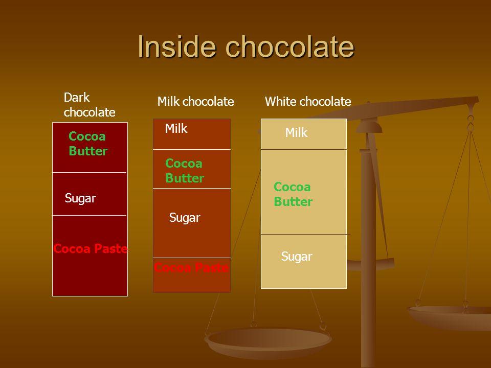 Inside chocolate Cocoa Butter Sugar Cocoa Paste Sugar Milk Dark chocolate Milk chocolate White chocolate Cocoa Paste Milk Cocoa Butter Sugar Cocoa Butter